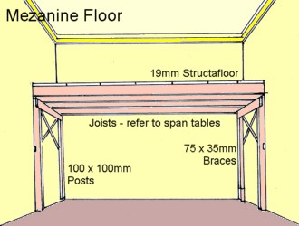 Build a mezanine storage floor any room free diy plans ebay for How to build a mezzanine floor in a garage